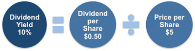 Calculating dividend yield