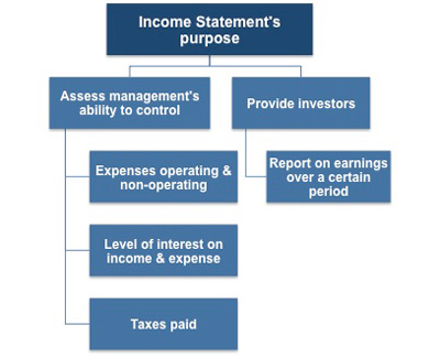 The purpose of an income statement