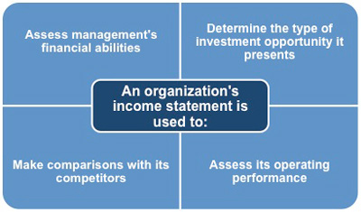 An income statement to track revenues and expenses so that you can determine your operating performance