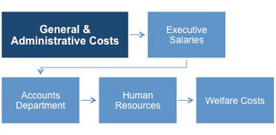 How general and administrative costs are shown on the income statement