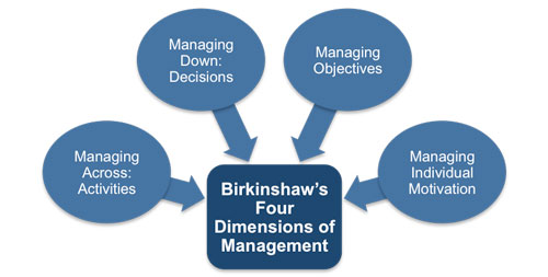 Birkinshaw's Four Dimensions of Management