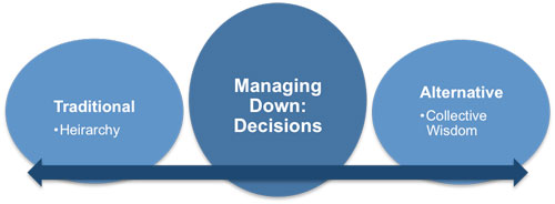 Managing Down: Decisions