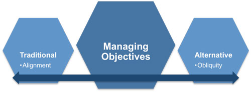 Managing Objectives