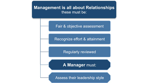 Leader-Member Exchange Theory - Management Relationships