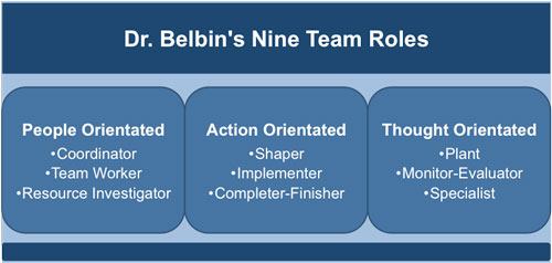 Belbin's Team Roles and Orientation