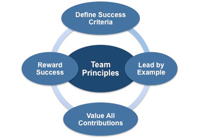 The Principles of Team Building