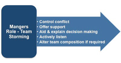 Bruce tuckmans stages for a group managers role in the storming stage of team development fandeluxe Choice Image