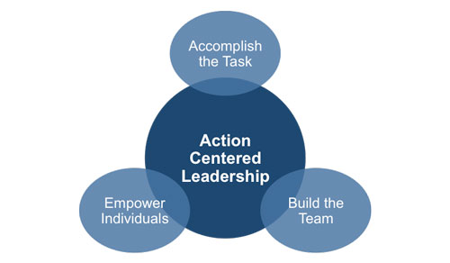 Action Centered Leadership