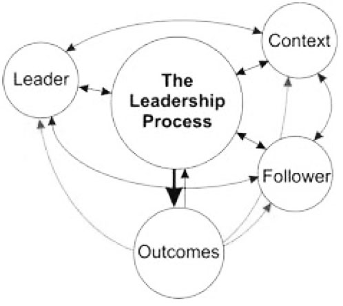 Dunham and Pierce's Leadership Process Model