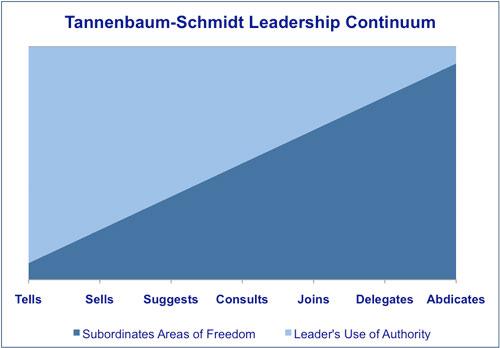 tannenbaum and schmidt leadership styles