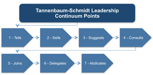 Delegating: Tannenbaum and Schmidt Continuum