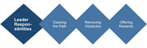 path goal leadership style