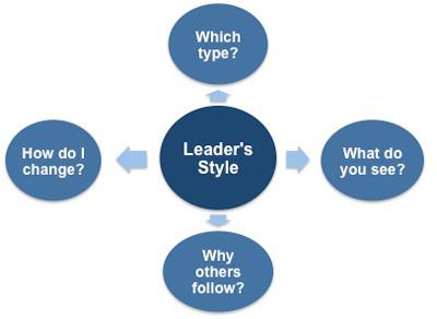 Team Leadership Theories