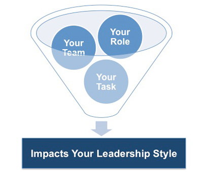 factors affecting leadership styles in the workplace