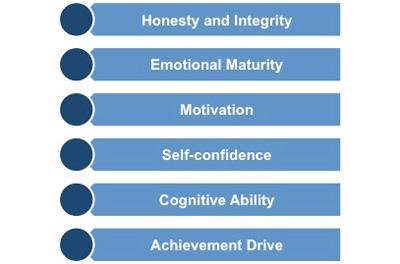14 leadership traits essay
