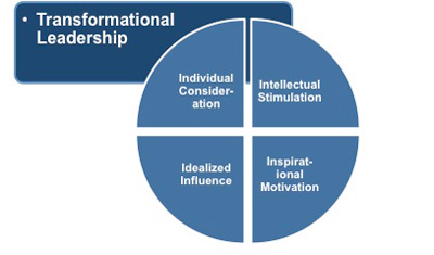 transformational leadership and team performance