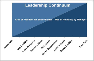 The Leadership Continuum