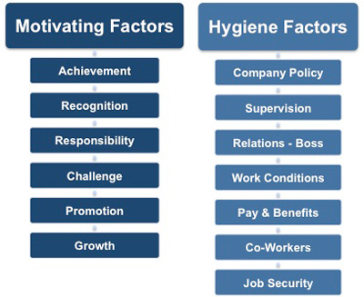 herzberg two factor theory Herzberg's two factor theory is based on two types of factors satisfies motivational factors and dissatisfy or hygiene factors.
