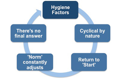 The cyclical nature of these hygiene factors