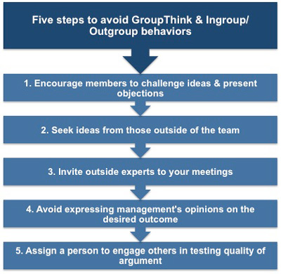 Five steps to avoid systemic team problems