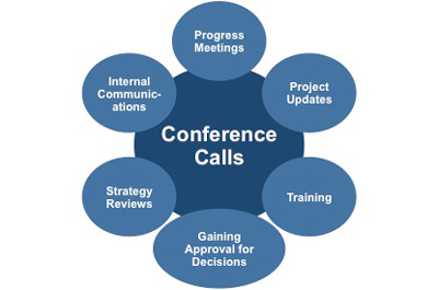 Types of conference call