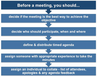 Duties of the chair before the meeting