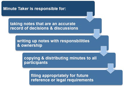 successful minute taking meeting the challenge how to prepare write and organise agendas and minutes of meetings