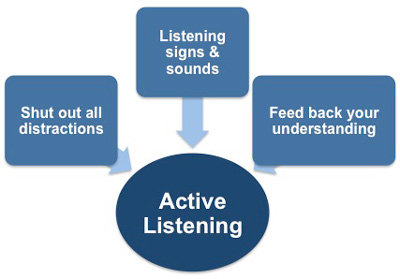 Active listening and meeting minutes