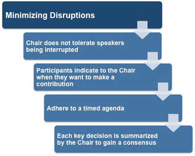 Minimizing disruptions in a meeting