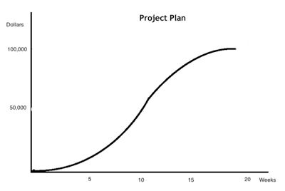 calculating the total project budget