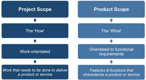 Project and Product Scope
