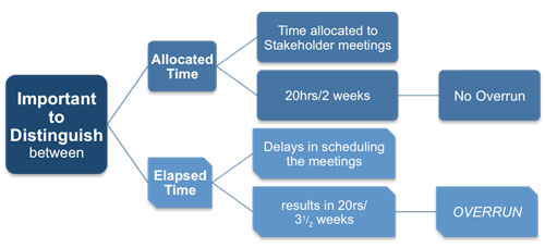 Elapsed and Allocated Time