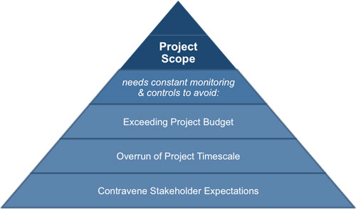 Framing the Scope of a Project