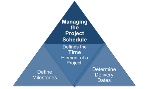 Project Time Management Objectives
