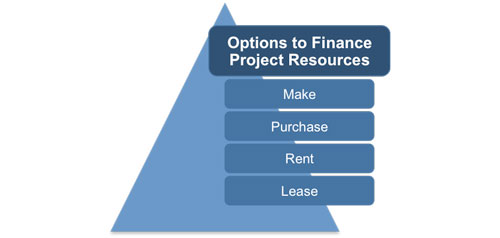 Project Finance Options