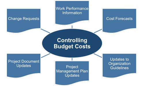 Controlling Costs Outputs