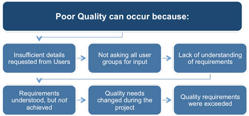 Reasons for Quality Problems