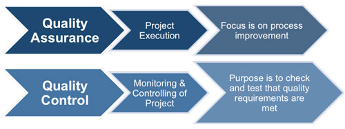 Managing Project Quality – Construction Site Specific Quality Control Plan