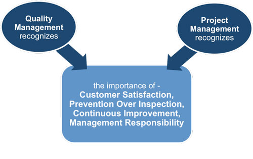 Quality Management and Project Management