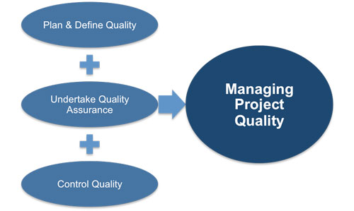 project quality management essay 2 learning objectives • understand the importance of project quality management for information technology products and services • define project quality management and understand how.