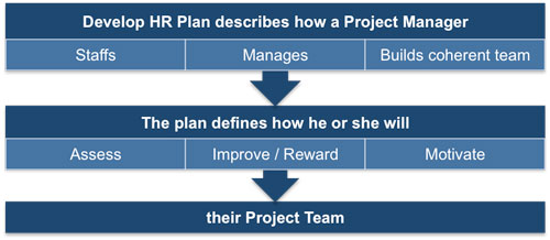 Developing The Project Hr Plan