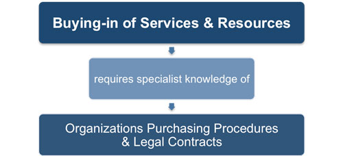 Procurement of Services, Products and Resources
