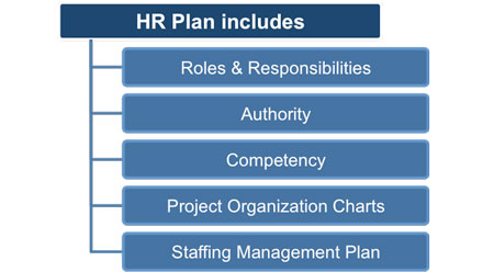 hr roles and responsibilities Most organizations have a department dedicated to supporting its employees, referred to as human resources, or hr an hr assistant supports other human resources professionals and the organization's employees.