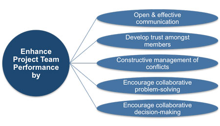 Enhancing project team performance