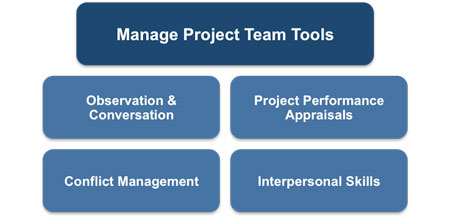 Manage Project Team Inputs and Outputs on the PMP