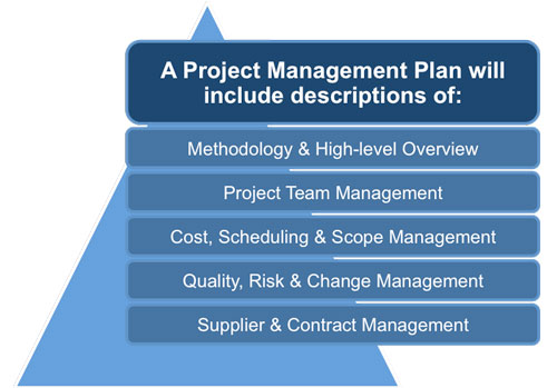 Project Management Plan Template – Project Management Plan