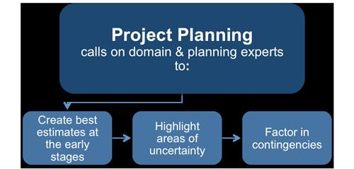 problem extent project charter