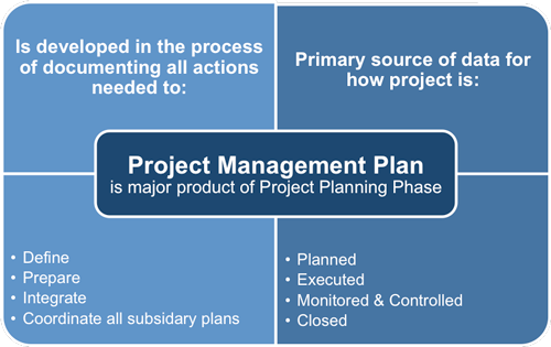 Project Planning Processes – Project Management Plan