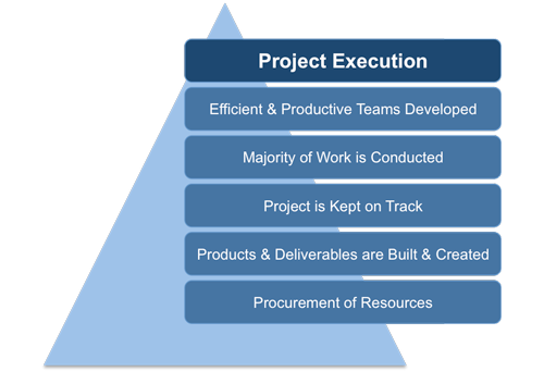project execution plan template free