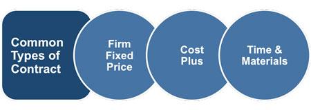 Understanding Different Contract Options